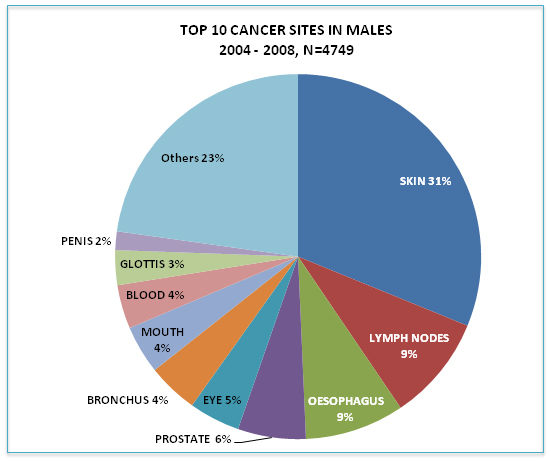 Botswana National Cancer Registry